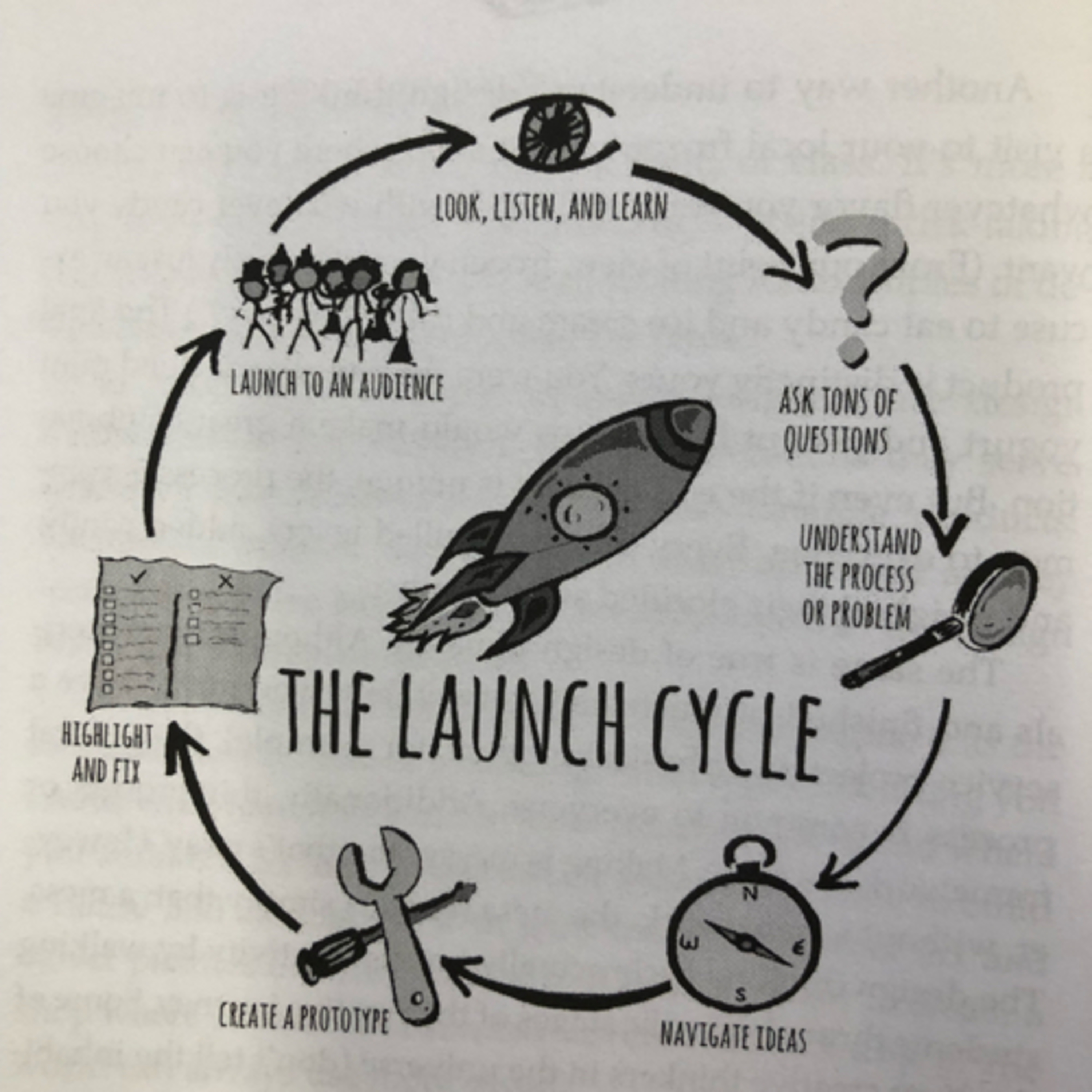 Episode 7: Launch into 2019 with the Launch Cycle