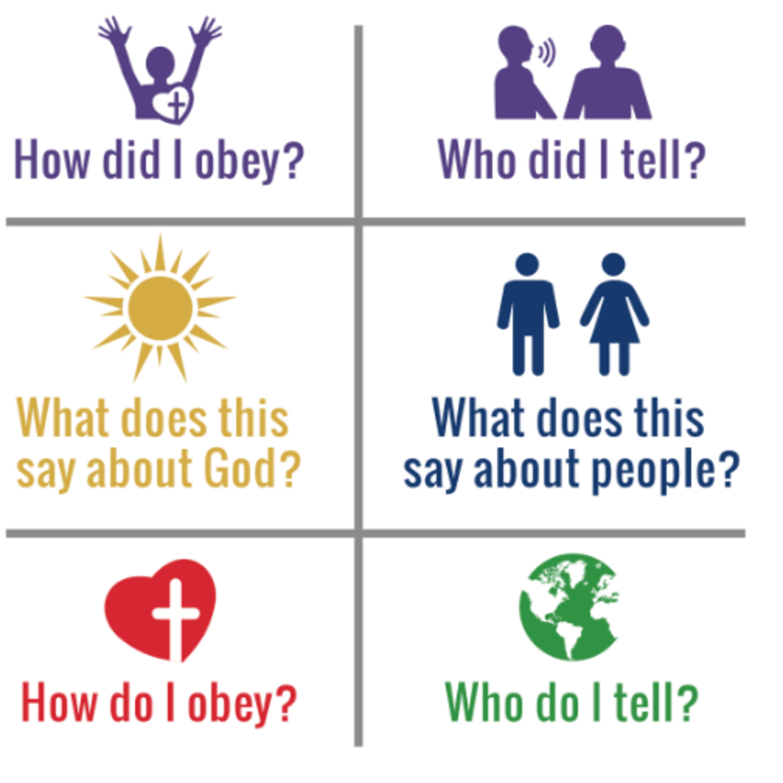"""Discovery Bible Study"" | Know, Grow, Go"