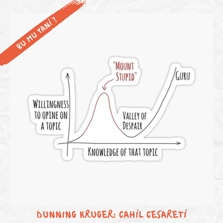 61   Dunning Kruger: Cahil Cesareti
