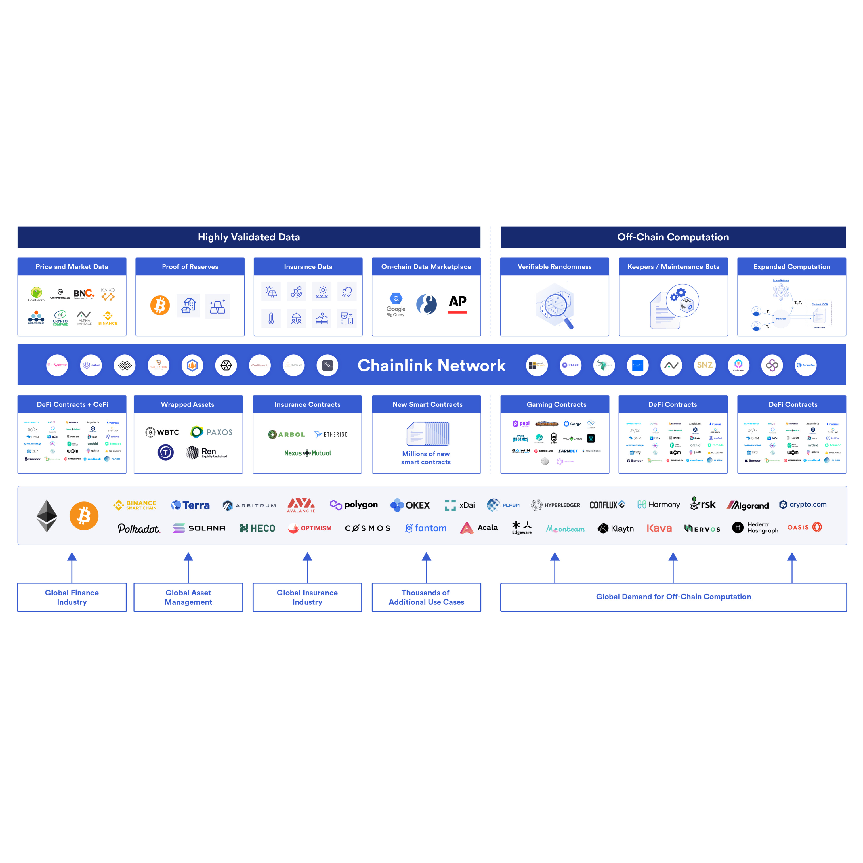 Chainlink Oracle Services With Crypto___Oracle and ChainLinkGod