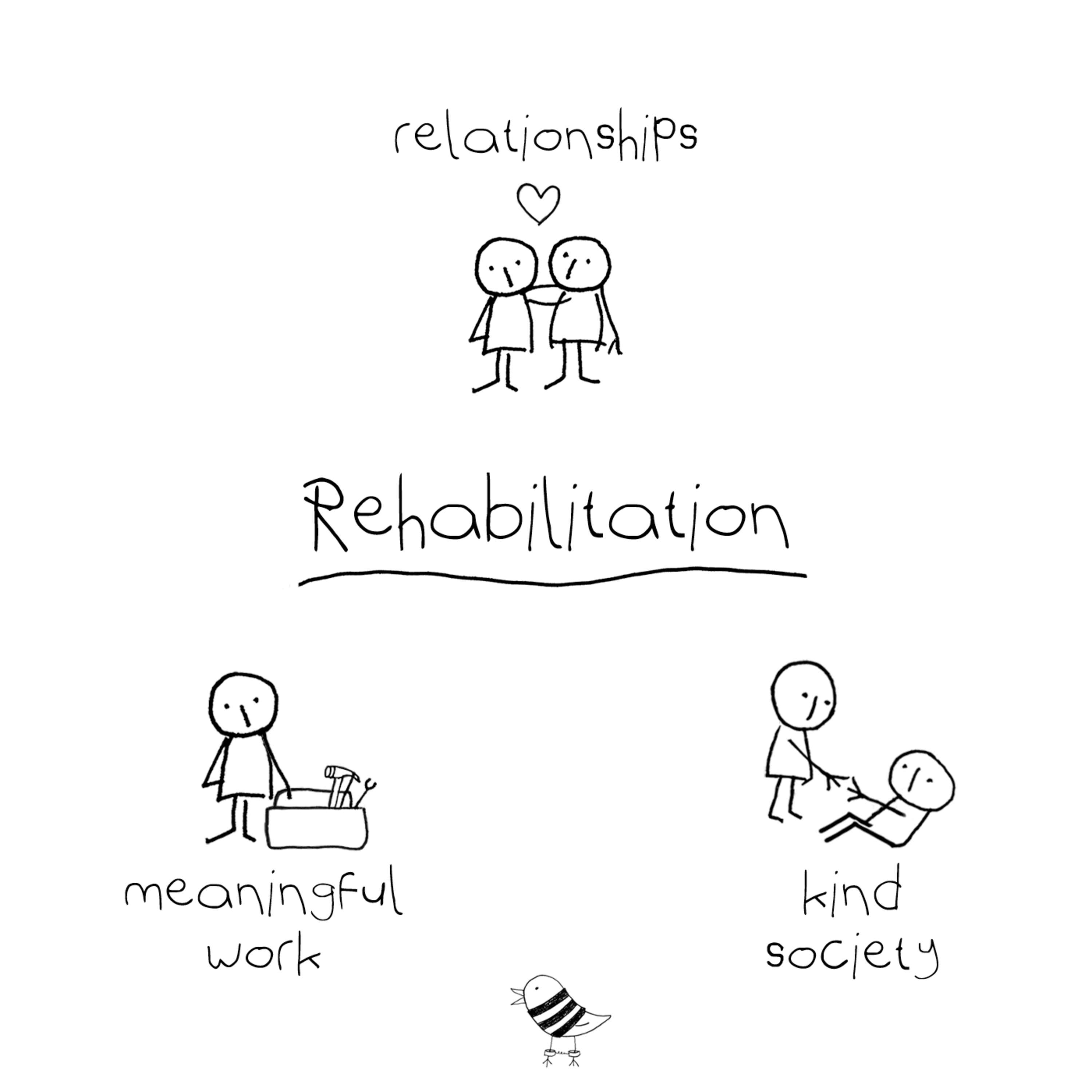 Rehabilitation in Prison | A Call for Connections