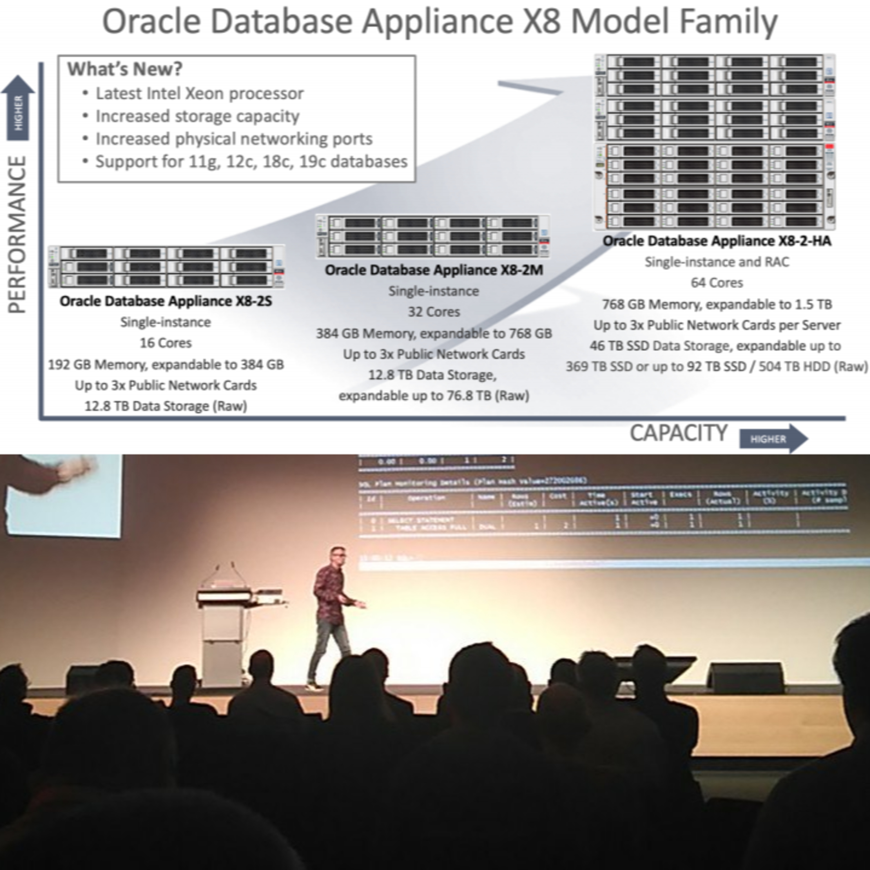 Oracle Database Appliance X8-2