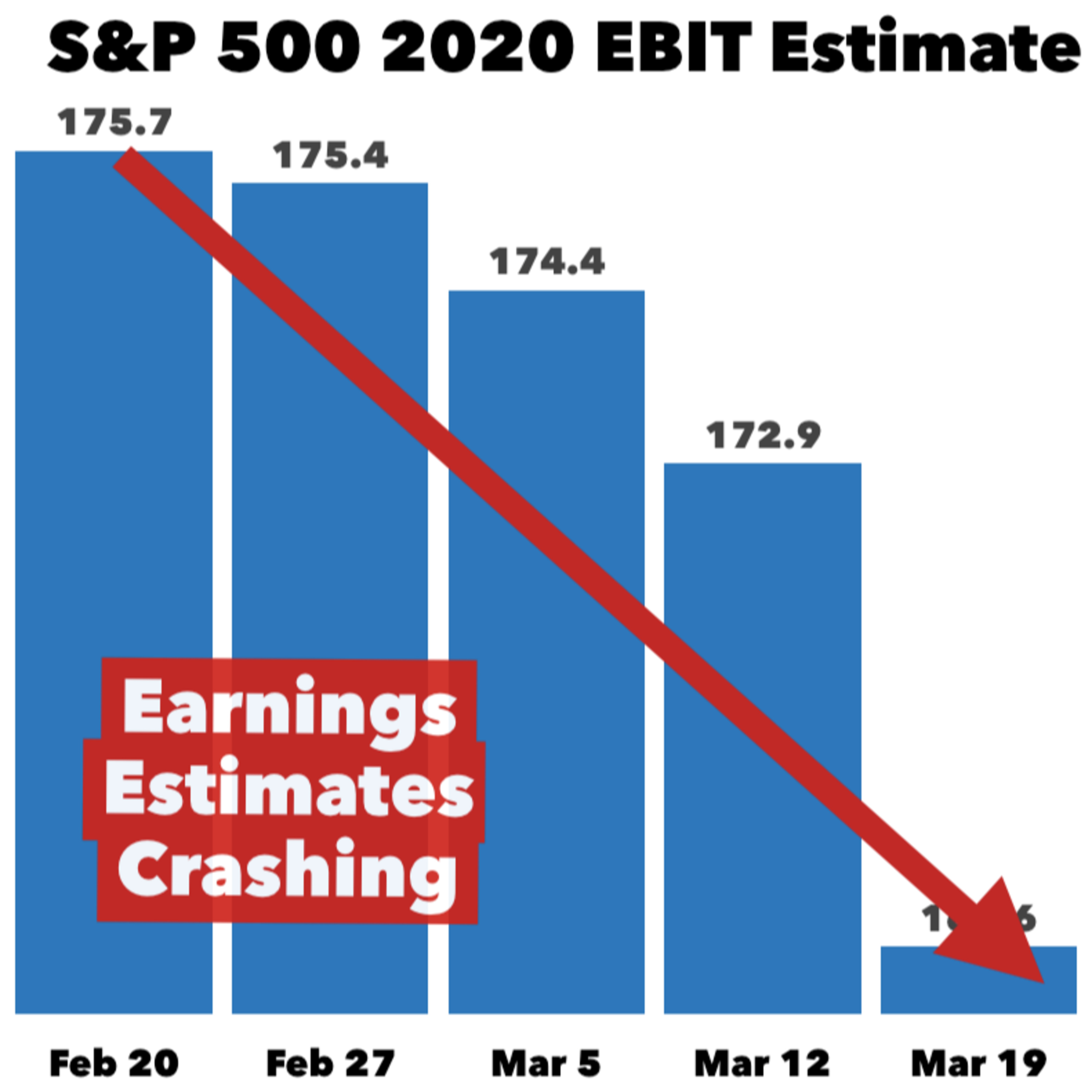 How Much Further Could The S&P Fall? 📉