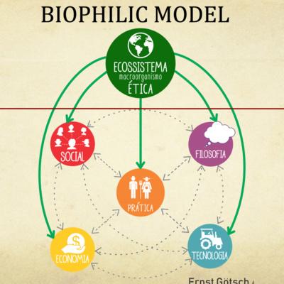 The Bio-Philic Model - The Love for Life Model!