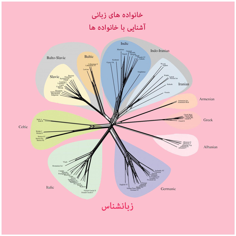 سه:خانواده های زبانی، بخش دوم آشنایی با خانواده ها